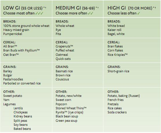 List Of Food Items With Low Glycemic Index